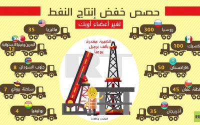 مخاوف من إرتفاع أسعار النفط بعد إعلان روسيا عن تخفيض إنتاجها