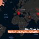 بعد إجتياحه لأزيد من 45 دولة..فيروس كورونا يخلق الرعب في نفوس المغاربة
