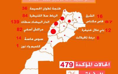مراكش تحتل المرتبة الثانية في تسجيل الإصابات بعد جهة الدار البيضاء